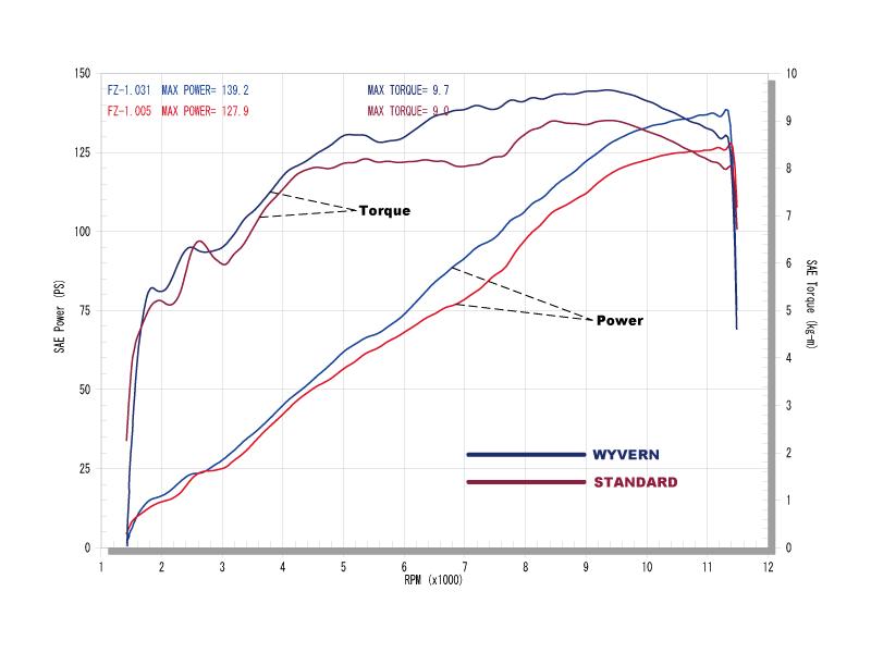 06〜07逆車グラフ(青がWYVERN、赤がスタンダード)