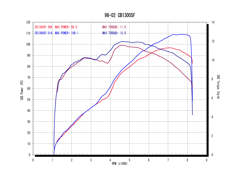 シングルタイプグラフ(青:ワイバン、赤:ノーマル)
