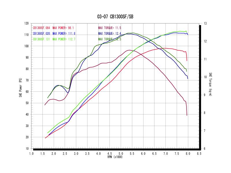 パワーグラフ(青がWYVERNシングル、緑がWYVERNツイン、赤がノーマル)
