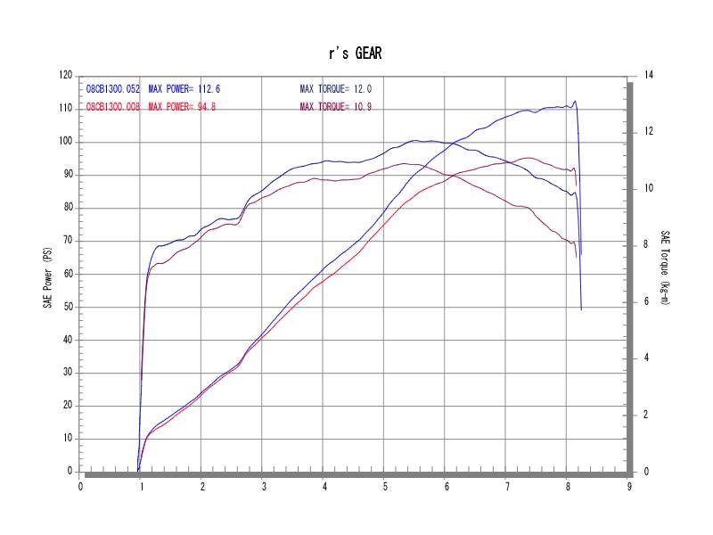 ツインタイプパワーグラフ(青がWYVERN、赤がノーマル)