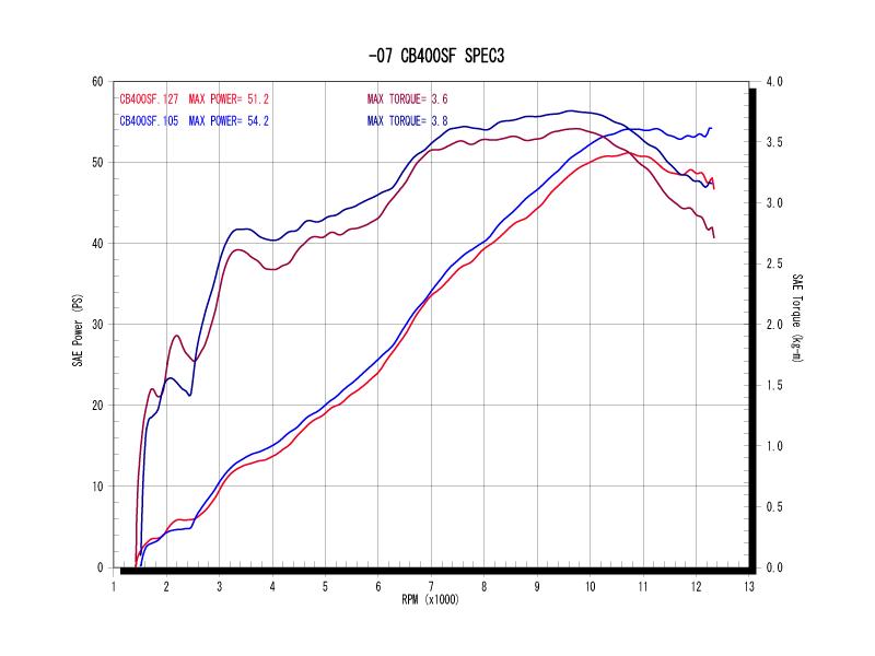 パワーグラフ(青がWYVERN、赤がノーマル)