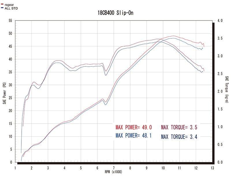ワイバンソニック Slip-On Type グラフ(赤=ワイバン、青=ノーマル)