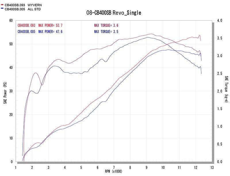 ワイバン Single Type グラフ(赤=ワイバン、青=ノーマル)
