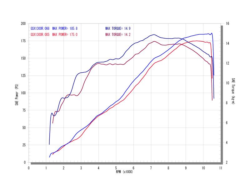 シングルタイプパワーグラフ(青=ワイバン、赤=ノーマル)