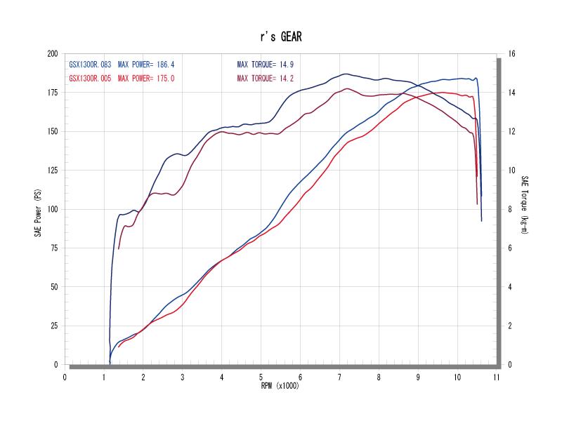 ツインタイプパワーグラフ(青=ワイバン、赤=ノーマル)