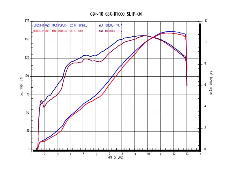 スリップオンタイプパワーグラフ(青=GPスペック、赤=ノーマル)