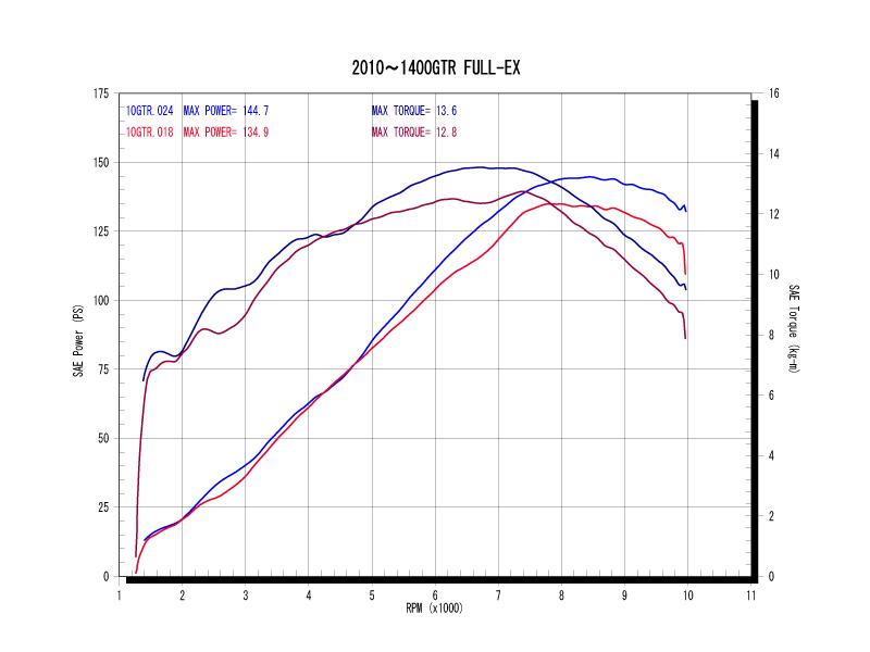 シングルタイプパワーグラフ(青がWYVERN、赤がノーマル)