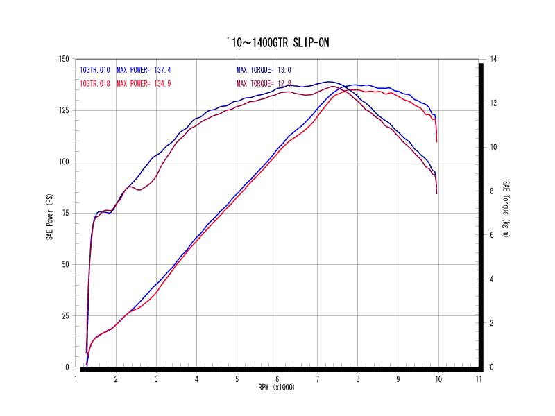スリップオンタイプパワーグラフ(青がWYVERN、赤がノーマル)