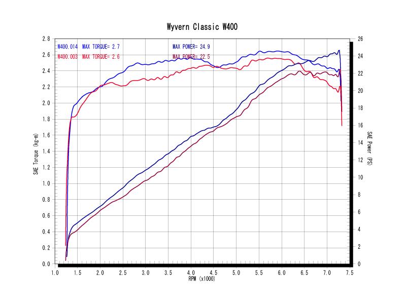 W400パワーグラフ(青=ワイバンクラシック、赤=ノーマル)