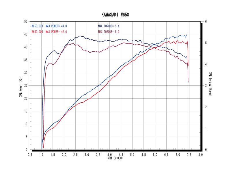 W650パワーグラフ(青=ワイバンクラシック、赤=ノーマル)