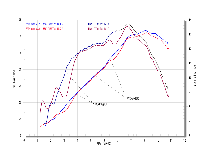 スリップオンタイプパワーグラフ(青=ワイバン、赤=ノーマル)