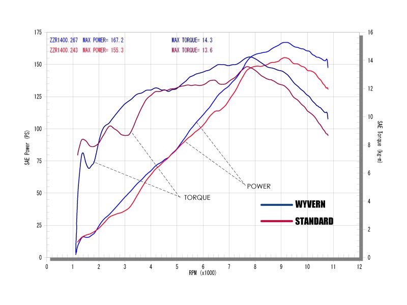 ツインタイプグラフ(青=ワイバン、赤=ノーマル)