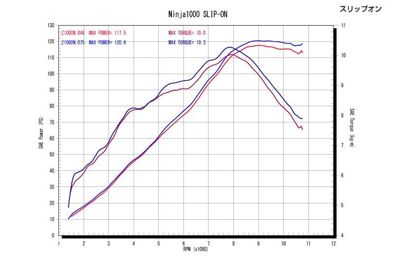スリップオンパワーグラフ、最高出力120.6ps(STD117.5ps)