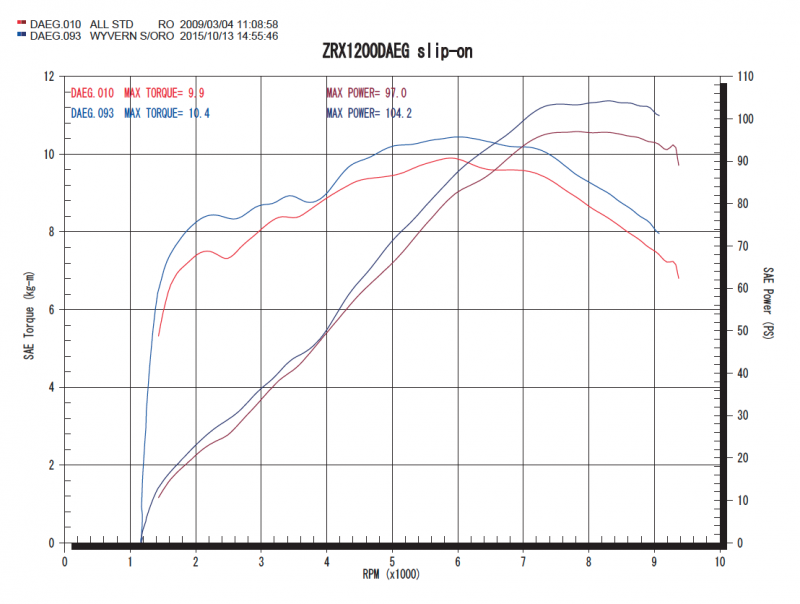 スリップオングラフ(青:ワイバン、赤:ノーマル)