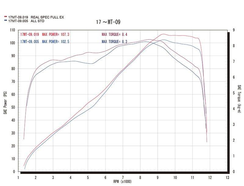 Single Typeグラフ(赤=ワイバン、青=ノーマル)