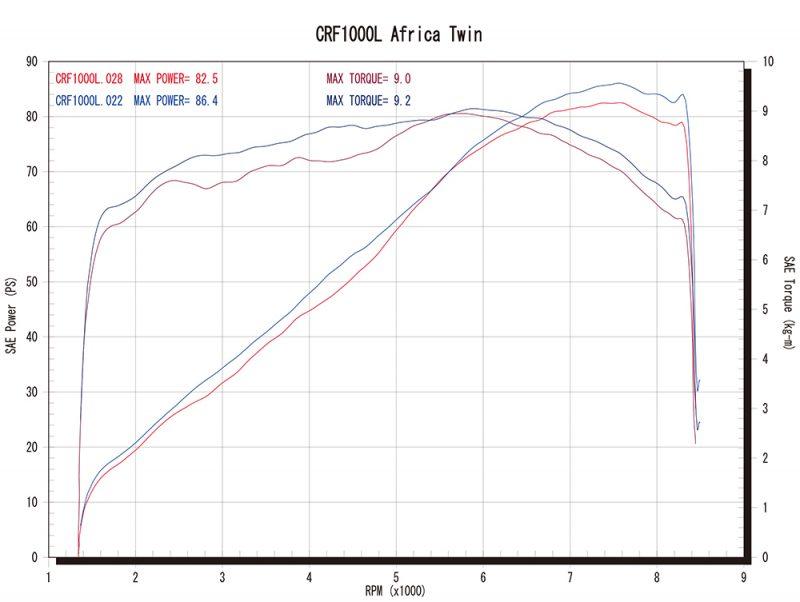 シングルタイプグラフ(青=ワイバン、赤=ノーマル)