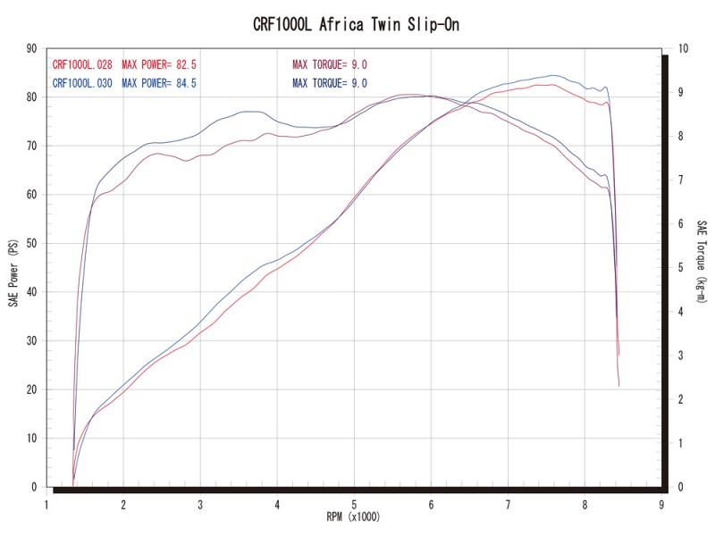 スリップオンタイプグラフ(青=ワイバン、赤=ノーマル)