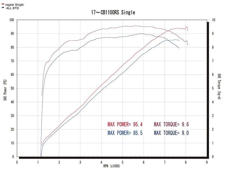 シングルメガホンタイプグラフ(赤=ワイバン、青=ノーマル)