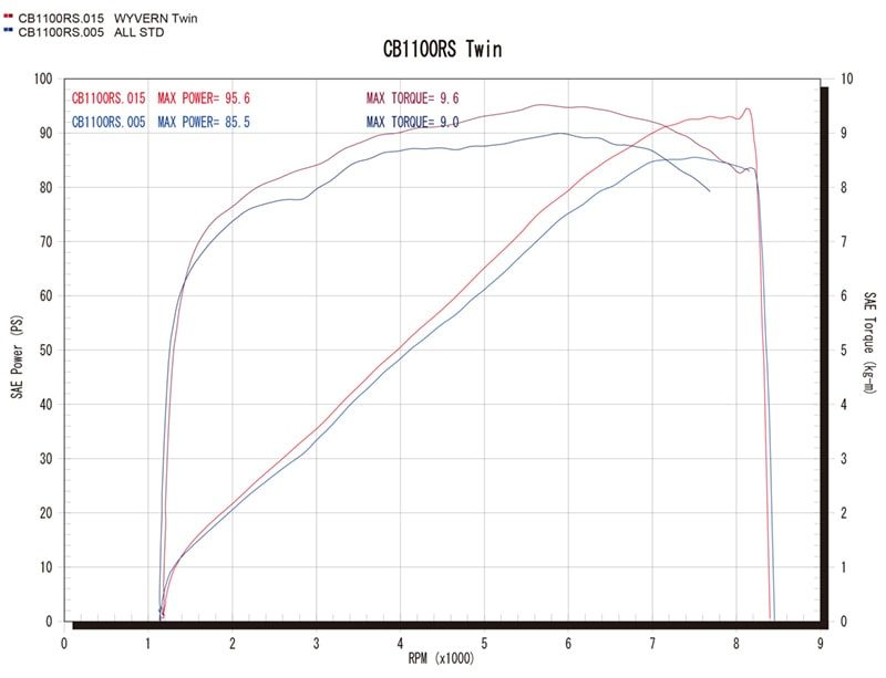 ツインタイプグラフ(赤=ワイバン、青=ノーマル)