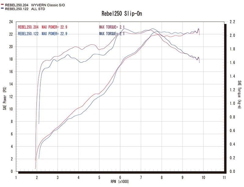 グラフ(赤=ワイバン、青=ノーマル)