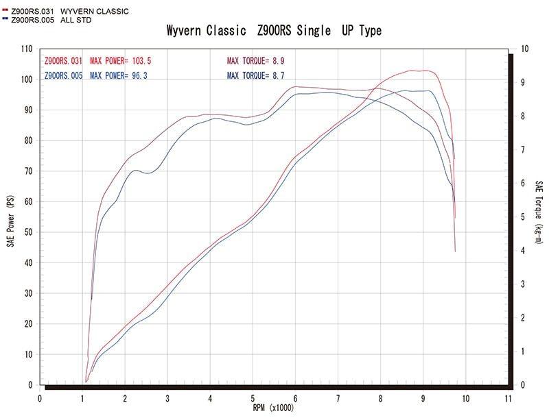 Single UP Type グラフ(赤=ワイバン、青=ノーマル)