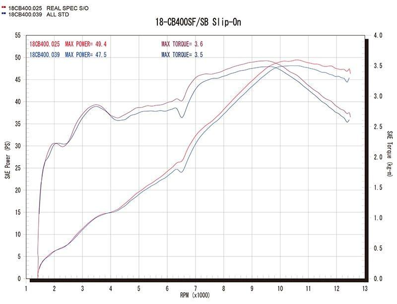 Slip-On Type グラフ(赤=ワイバン、青=ノーマル)