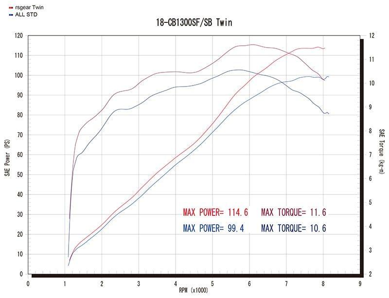 Twin Type グラフ(赤=ワイバン、青=ノーマル)
