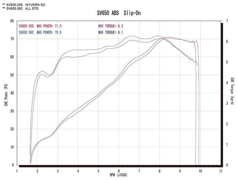 スリップオンタイプグラフ(赤=ワイバン、青=ノーマル)