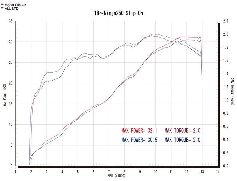 Slip-On Type S/Rグラフ(赤=ワイバン、青=ノーマル)