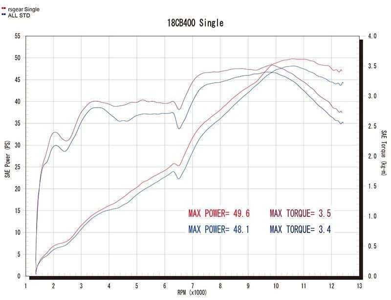18〜 CB400SF/SB Single Type グラフ(赤=ワイバン、青=ノーマル)