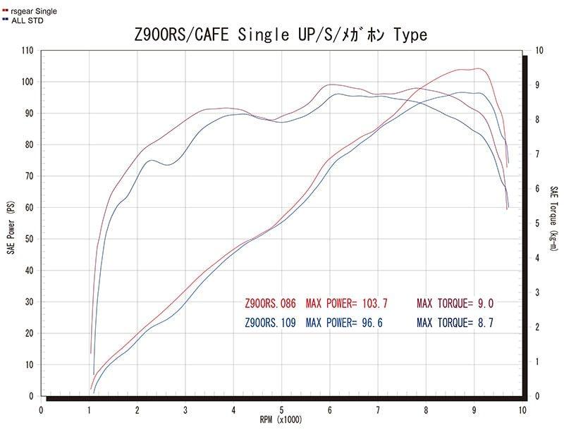 Single Type グラフ(赤=ワイバン、青=ノーマル)