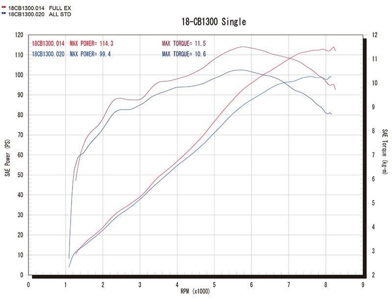 18〜 CB1300SF/SB Single Type グラフ(赤=ワイバン、青=ノーマル)